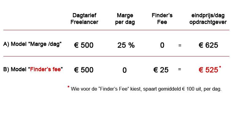 Marge or finder's fee